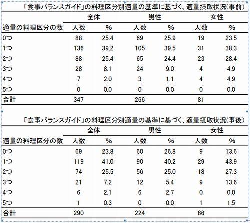 5適量摂取状況(前後).jpg